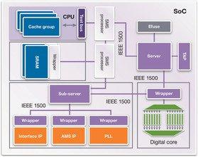 Synopsys Announces DesignWare STAR Hierarchical System to Accelerate Silicon Testing of SoCs