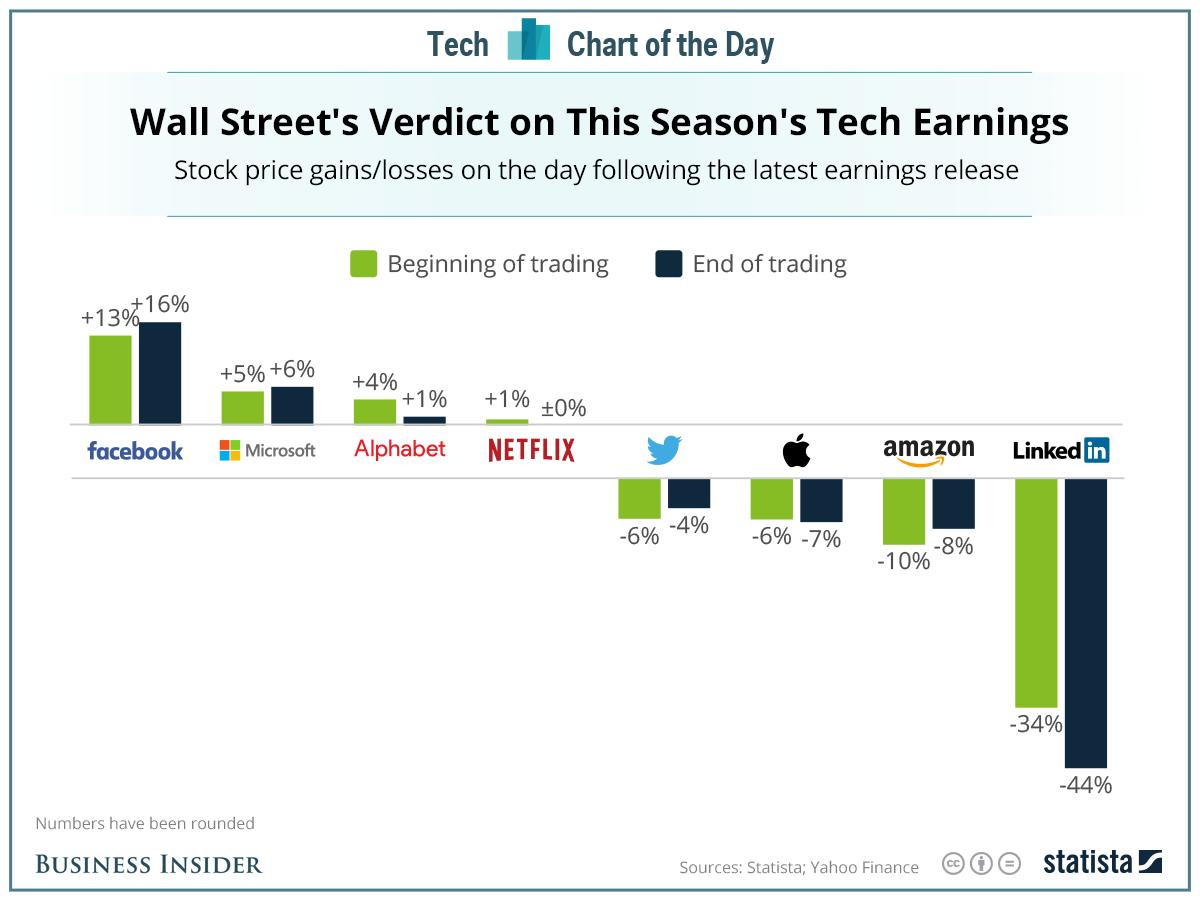 Here's how investors reacted to the latest crop of tech earnings
