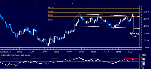 Forex_Analysis_EURUSD_Classic_Technical_Report_12.18.2012_body_Picture_1.png, Forex Analysis: EUR/USD Classic Technical Report 12.18.2012