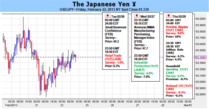 Japanese_Yen_at_Risk_as_BoJ_Nomination_Nears-_Fed_Testimony_on_Tap_body_Picture_1.png, Japanese Yen at Risk as BoJ Nomination Nears- Fed Testimony on Tap