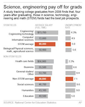 Survey finds math, science grads earn top dollar