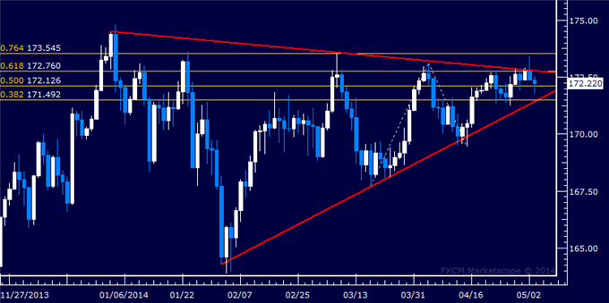 GBP/JPY Technical Analysis – Weakness Hinted at Triangle Top