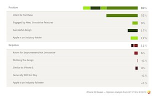 iPhone Social Media Analysis Reveals Consumers' Hunger For Innovation image Iphone 5S 5C release opinion analysis