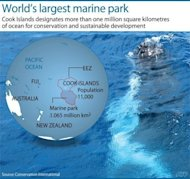 Graphic showing the world&#39;s largest marine park. An ambitious plan to link marine parks across a vast swathe of ocean -- whose surface area would equal that of the Moon -- is slowly coming together piece by piece, say conservationists