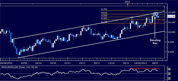 Forex_Analysis_US_Dollar_Reverses_Lower_as_SP_500_Tops_1500_Mark_body_Picture_4.png, Forex Analysis: US Dollar Reverses Lower as S&P 500 Tops 1500 Mar...