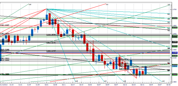 PT_USDNOK_TURN_ON_SCHED_body_Picture_4.png, Price & Time: USD/NOK Turns Right on Schedule - Now What?