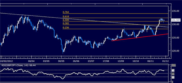 Forex_Analysis_GBPJPY_Classic_Technical_Report_11.29.2012_body_Picture_1.png, Forex Analysis: GBP/JPY Classic Technical Report 11.29.2012