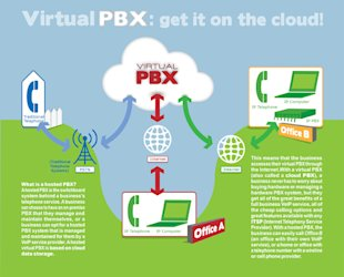 How Hosted PBX and Virtual PBX Systems Work to Cut Business Phone Expenses [Infographic] image Virtual PBX Hosted PBX VoIP Infographic