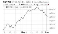 Investors Beware: Underlying Weakness in Stock Market image NYSE Advance Decline Line1