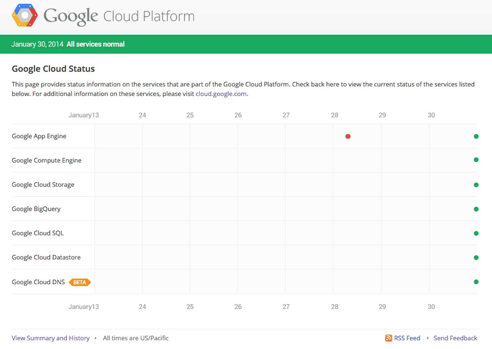 Google Cloud Platform getting its own status dashboard
