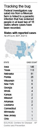 Graphic identifies the states where cases of cyclospora…