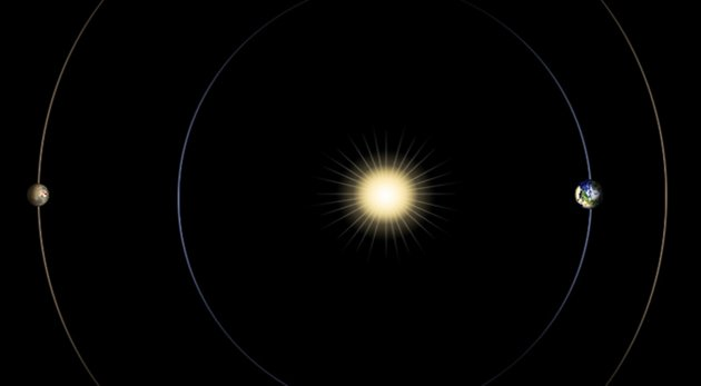 This artist rendering provided by NASA shows the positions of the sun, Earth and Mars, at left. Radio communications between Earth and Mars are limited during this planetary alignment, which occurs in April. Spacecraft in orbit around Mars and on the surface will not receive new commands during this period. Next month, Mars will be passing almost directly behind the sun, from Earth's perspective. The sun can easily disrupt radio transmissions between the two planets during that near-alignment. (AP Photo/NASA/JPL-Caltech)