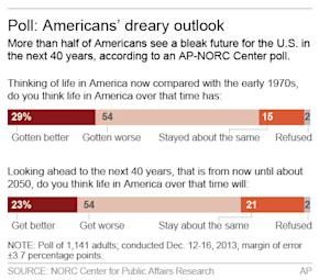 Graphic shows opinion poll of Americans' future outlook; 2c x 3 inches; 96.3 mm x 76 mm;