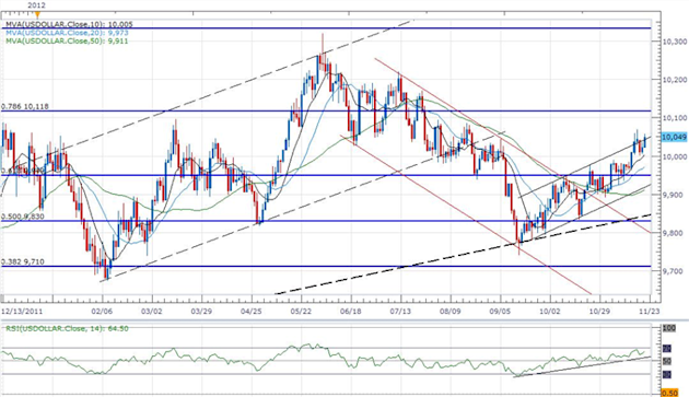 Forex_USD_Strength_To_Persist-_AUD_Eyes_1.02_On_RBA_Rate_Cut_Bets_body_ScreenShot067.png, Forex: USD Strength To Persist- AUD Eyes 1.02 On RBA Rate Cu...