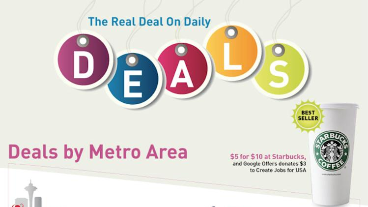 Daily Deals: Who's the Big Winner? [INFOGRAPHIC]