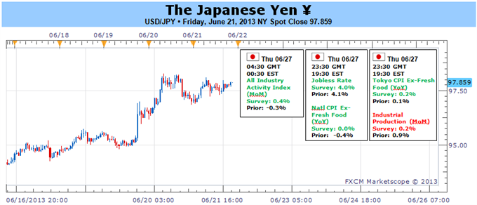 Japanese_Yen_to_Resume_Bearish_Trend_Amid_Deviation_in_Policy_Outlook_body_Picture_1.png, Japanese Yen to Resume Bearish Trend Amid Deviation in Polic...