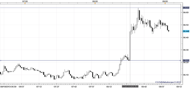 USDJPY_Surges_as_US_10-year_Yield_Breaks_Out_on_Strong_CPI_Claims_Data_body_Picture_1.png, USD/JPY Surges as US 10-year Yield Breaks Out on Strong CPI, Claims Data
