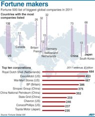 Graphic showing the countries with the most companies listed in the Fortune 500 list of the biggest corporations, plus the top ten list of firms with the highest revenue in 2011