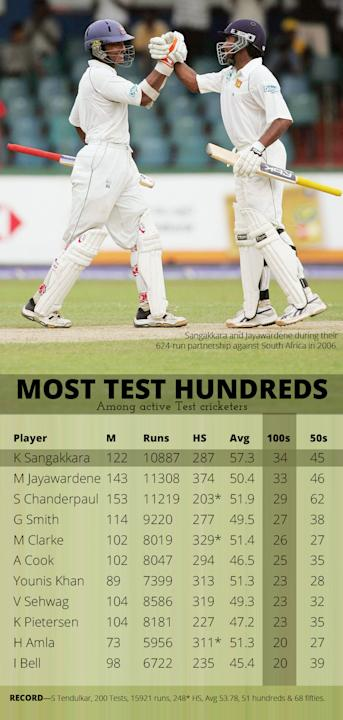 Kumar Sangakkara and Mahela Jayawardene | Most Test Hundreds | Cricket Infographic