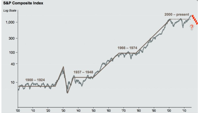 Stocks long term chart