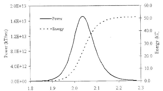 "The undated diagram that was given to the AP by officials of a country critical of Iran's atomic program allegedly calculating the explosive force of a nuclear weapon _ a key step in developing such arms. The diagram shows a bell curve and has variables of time in micro-seconds and power and energy, both in kilotons _ the traditional measurement of the energy output, and hence the destructive power of nuclear weapons. The curve peaks at just above 50 kilotons at around 2 microseconds, reflecting the full force of the weapon being modeled. The Farsi writing at the bottom translates ""changes in output and in energy released as a function of time through power pulse""  (AP Photo)"