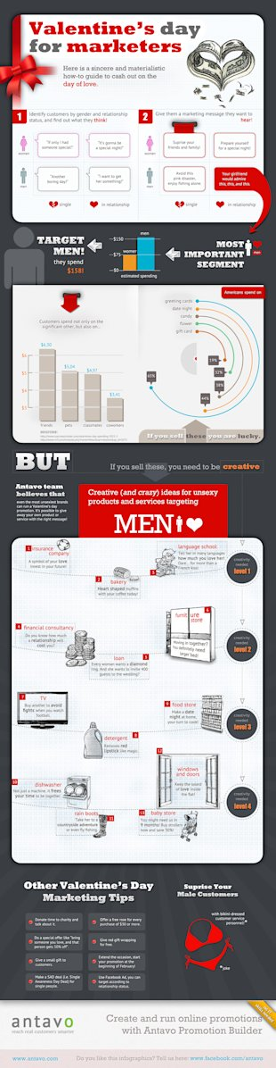 Holiday Messages for Business Series: Valentines Day image Valentines Day Marketing Infograph