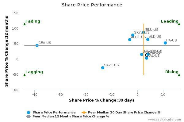 Delta Air Lines, Inc. breached its 50 day moving average in a Bullish Manner – Sept 3, 2015