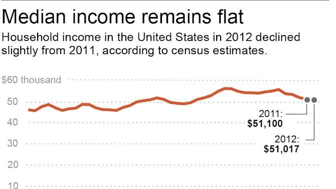 Census: No sign of economic rebound for many in US