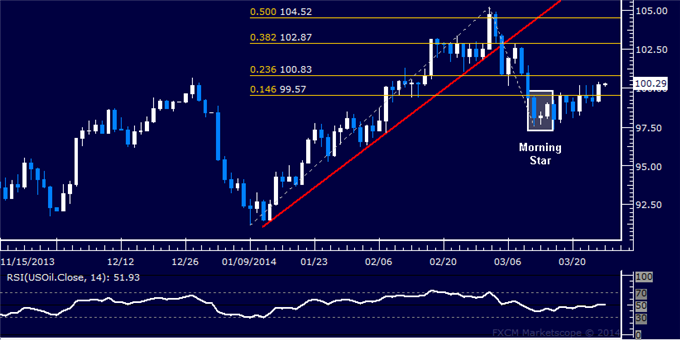 Forex-US-Dollar-Locked-in-a-Familiar-Range-Oil-Rebounds-as-Expected_body_Picture_8.png, Forex: US Dollar Retreats to Chart Support, Gold May Fall Furt...