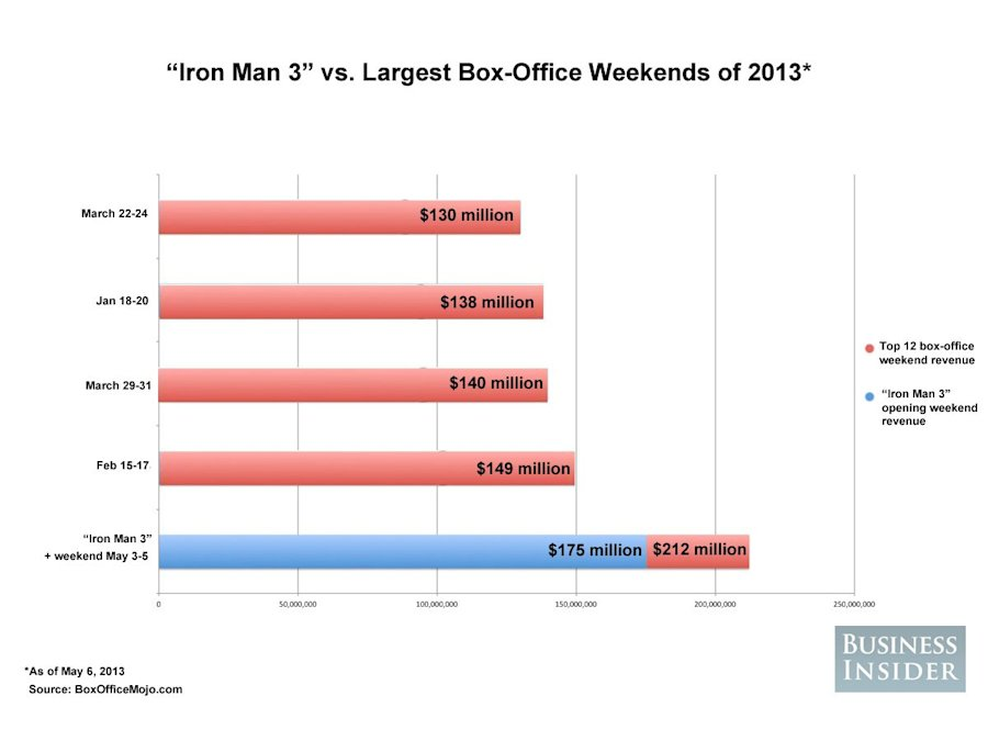 largest box office weekend 2013