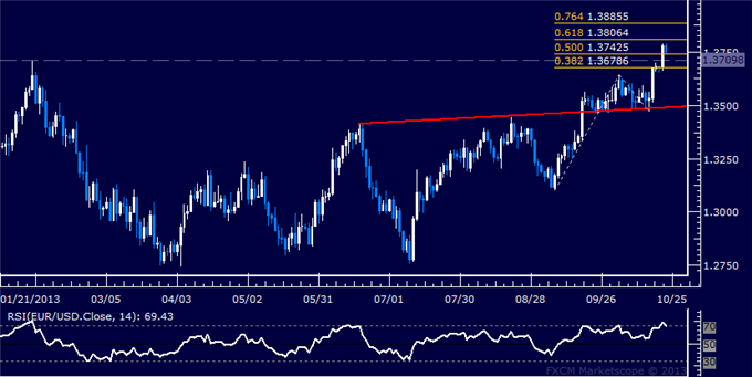 dailyclassics_eur-usd_body_Picture_3.png, EUR/USD Technical Analysis – Euro Set to Turn Lower?