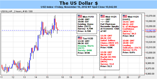 Dollar_Forecast_to_Strengthen_on_Fiscal_Cliff_Israel_Conflict_body_Picture_1.png, Forex Analysis: Dollar Forecast to Strengthen on Fiscal Cliff, Israel Conflict