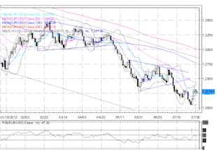 Aussie_Leads_as_Euro_US_Dollar_Consolidate_Ahead_of_Key_Policy_Meetings_body_Picture_1.png, Aussie Leads as Euro, US Dollar Consolidate Ahead of Key Policy Meetings