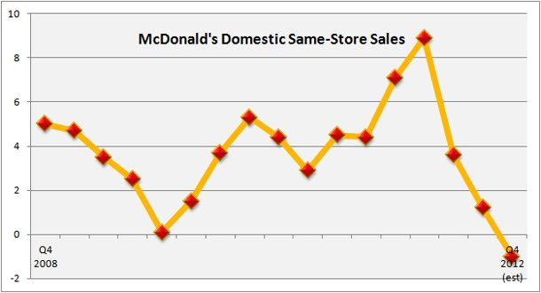 McDonald's Same-Store Sales