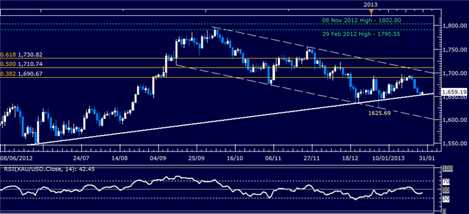 Forex_Analysis_US_Dollar_Chart_Setup_Warns_of_a_Turn_Lower_body_Picture_2.png, Forex Analysis: US Dollar Chart Setup Warns of a Turn Lower