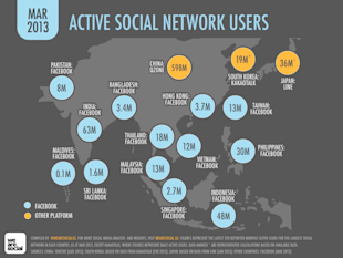 Active Social Media Penetration in India is 5% image Active Social Network Users in Asia March 2013 1024x768