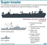 Graphic fact file on a 9,500-tonne, 143 m fishing vessel Abel Tasman (formerly FV Margiris). The Australian government Tuesday announced plans to change its environmental protection laws to prevent the vessel from fishing in its waters