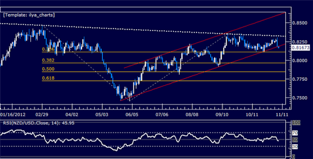 Forex_Analysis_NZDUSD_Classic_Technical_Report_11.08.2012_body_Picture_5.png, Forex Analysis: NZDUSD Classic Technical Report 11.08.2012