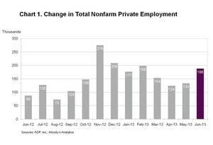 ADP National Employment Report: Private Sector Employment Increased by 188,000 Jobs in June