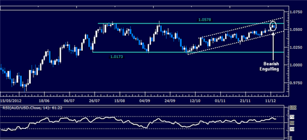 Forex_Analysis_AUDUSD_Classic_Technical_Report_12.14.2012_body_Picture_1.png, Forex Analysis: AUD/USD Classic Technical Report 12.14.2012
