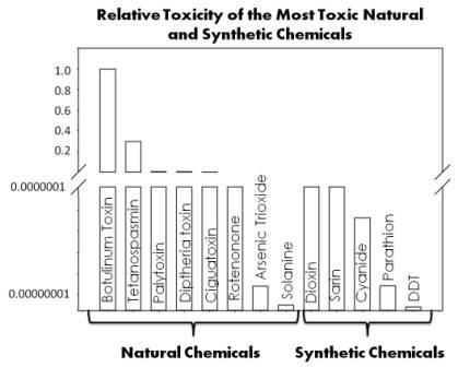 Natural versus Synthetic Chemicals Is a Gray Matter