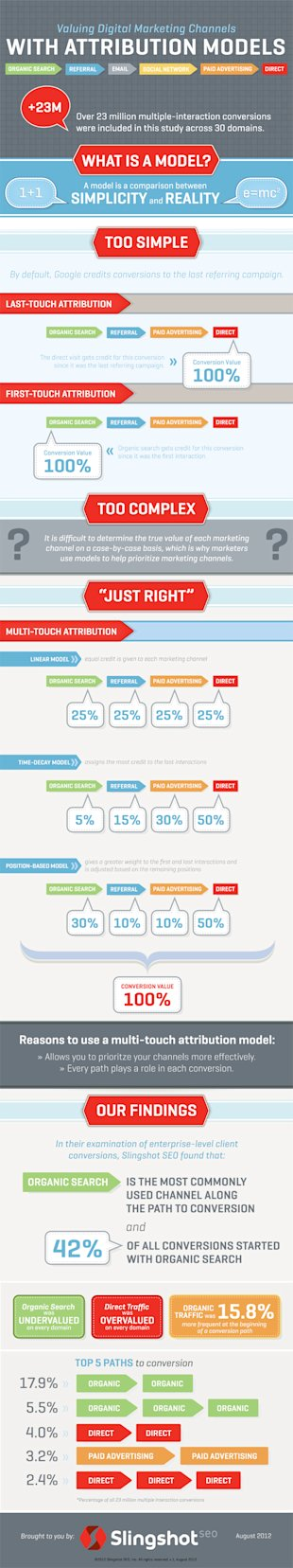 Google Analytics: Multi Channel Funnel Reporting image mcf infographic