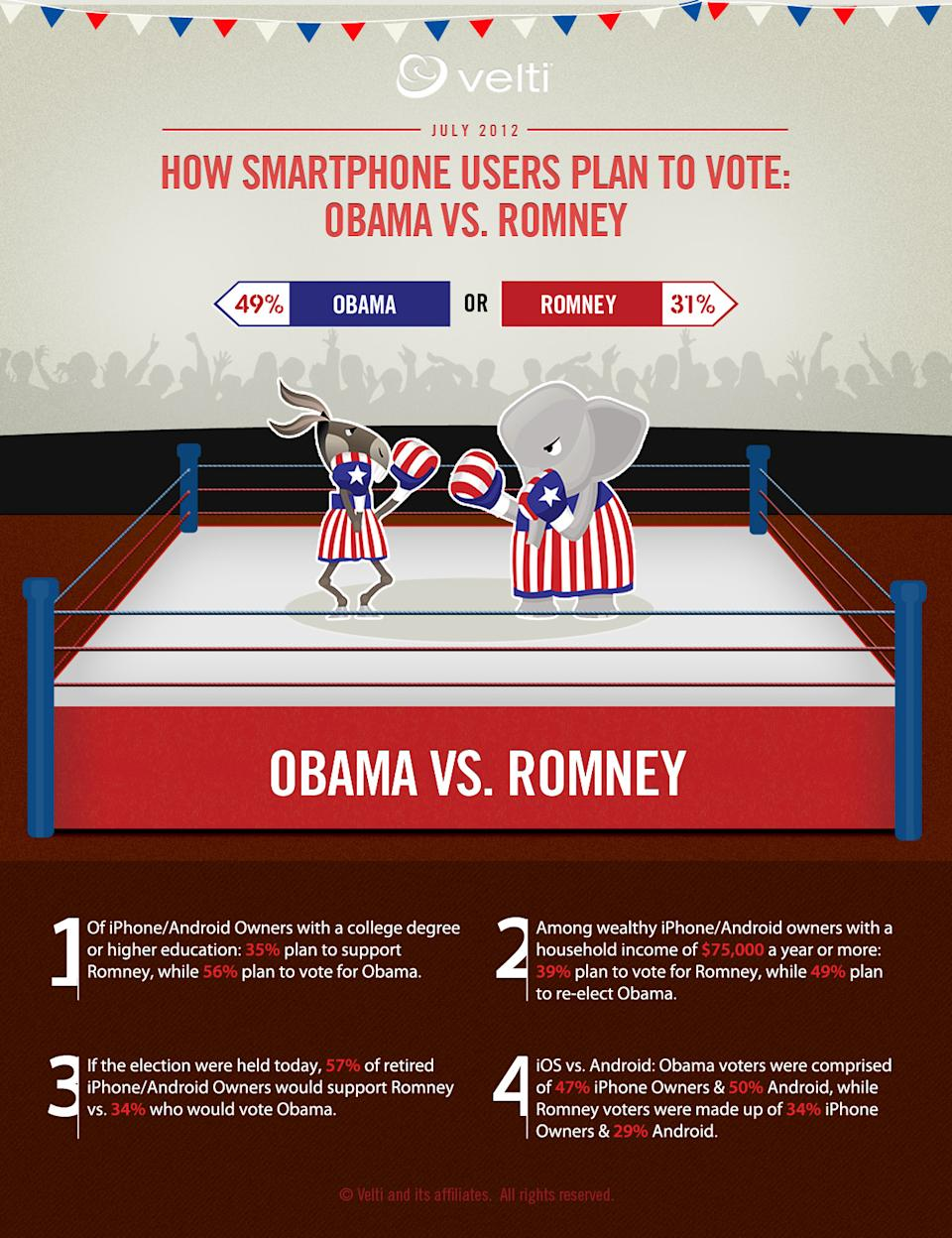 Smartphone Users More Likely to Vote Obama [STUDY]