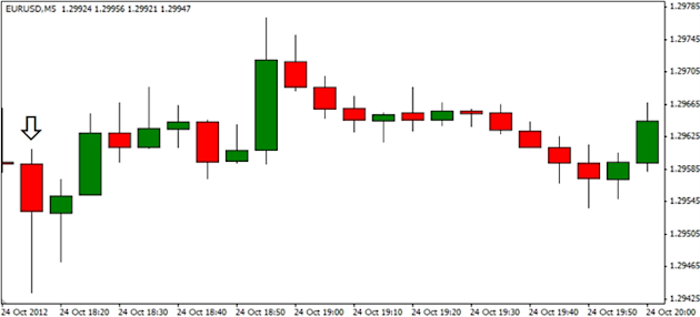 Forex_EURUSD-_Trading_the_Feds_FOMC_Interest_Rate_Decision_body_ScreenShot101.png, Forex: EUR/USD- Trading the Fed's (FOMC) Interest Rate Decision