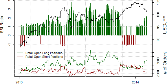 ssi_usd-jpy_body_Picture_17.png, Looking to Trade a Potential USDJPY Breakdown