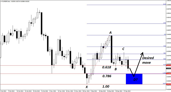 A_Credible_Gartley_Pattern_in_EURGBP_body_Picture_4.png, A Credible Gartley Pattern in EUR/GBP