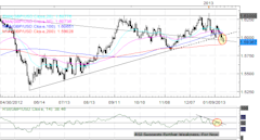 Forex_Aussie_Kiwi_Loonie_Pressured_by_Chinese_Data_EURUSD_Steady_technical_analysis_christopher_vecchio_body_Picture_4.png, Forex: Aussie, Kiwi, Looni...