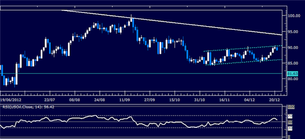Forex_Analysis_Can_the_Dollar_Capitalize_as_SP_500_Spikes_Lower_body_Picture_1.png, Forex Analysis: Can the Dollar Capitalize as S&amp;P 500 Spikes Lower?