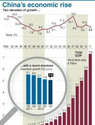 <p>Graphic charting China's economic growth over the past 20 years.</p>