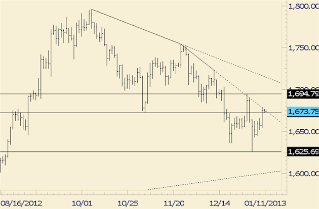 Commodity_Technical_Analysis_Gold_Testing_Near_Term_Trendline_Resistance_body_gold.png, Commodity Technical Analysis: Gold Testing Near Term Trendline...